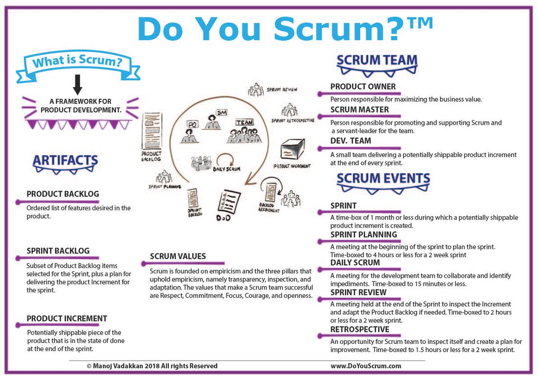 graphic with descriptions of the artifacts, roles, and events of Scrum